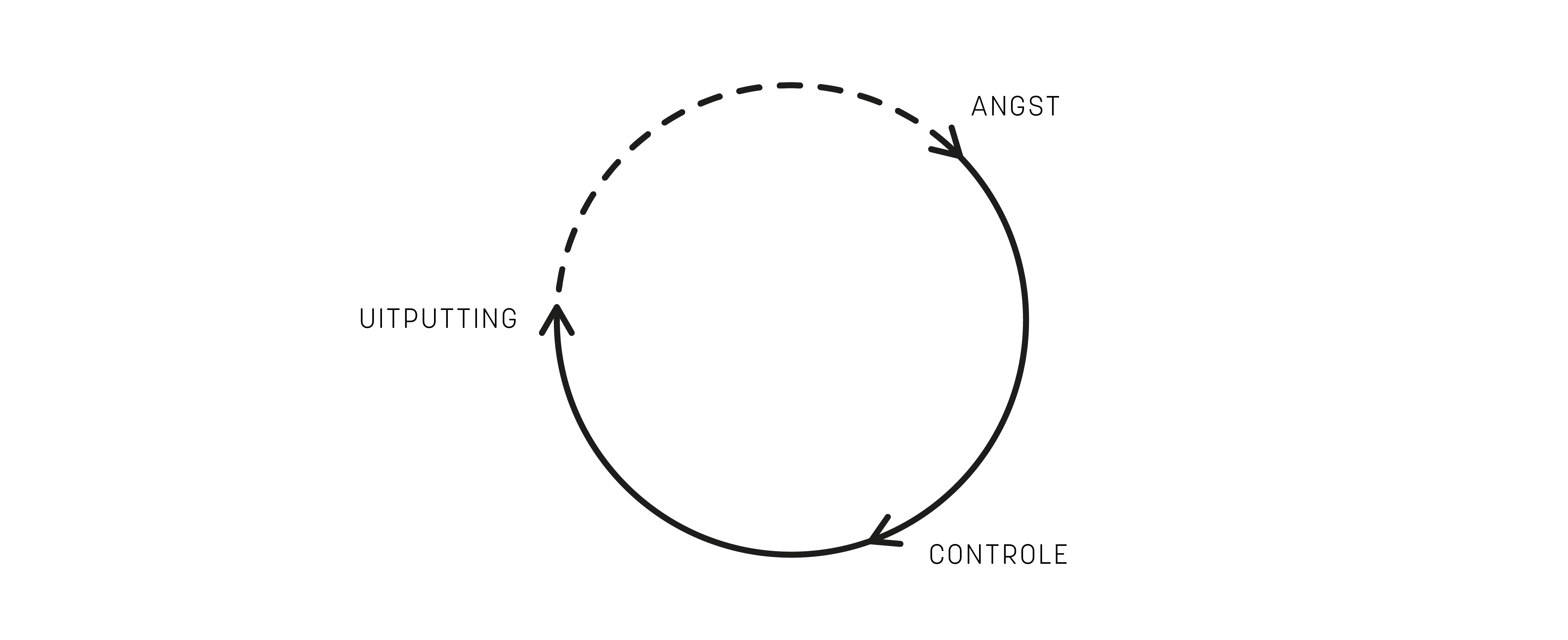 De vicieuze cirkel van perfectionisme