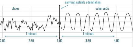 Verandering in de curve bij hartcoherentie